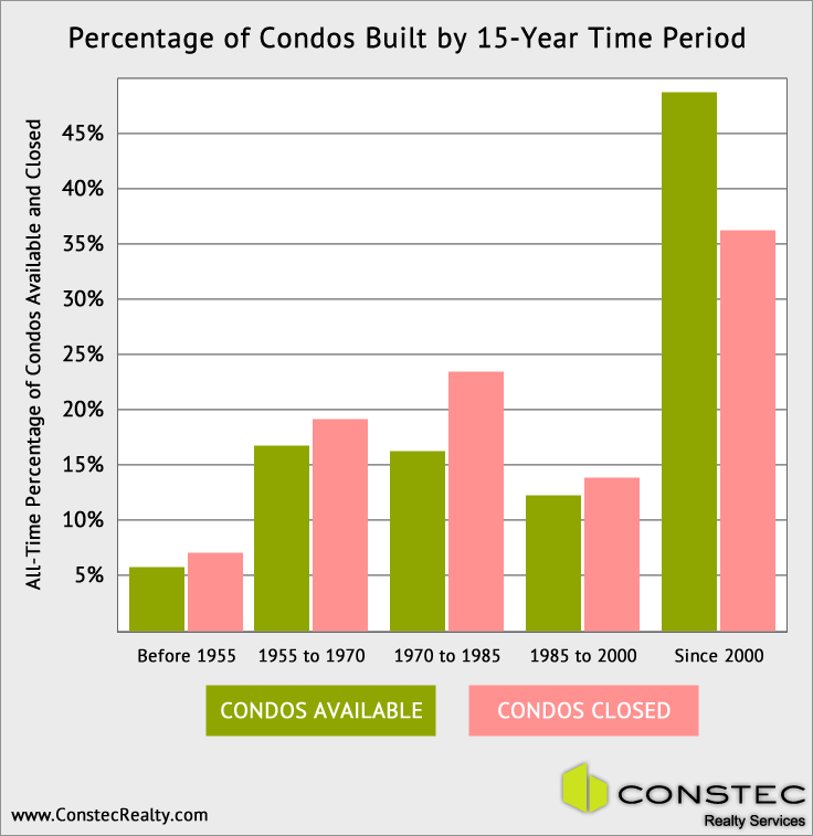 Percentage of condos built by 15-year time period